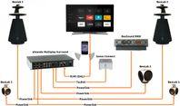 Anslut B&O BeoLab högtalare till Samsung TV
