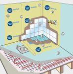 Renovera badrum med tätskikt och flytspackel?